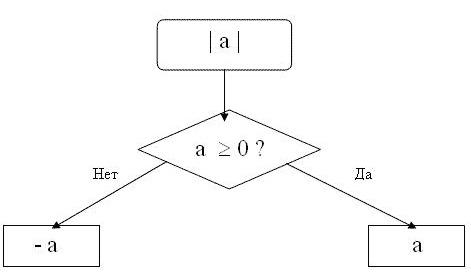 Как обнаружить модуль числа